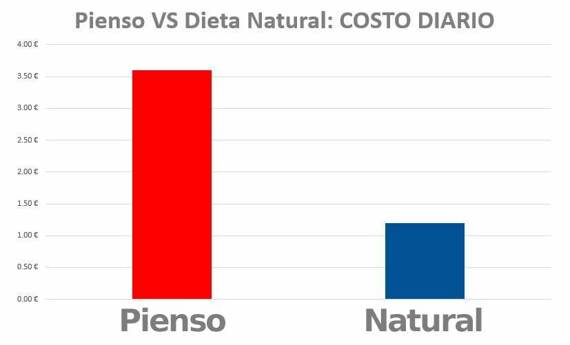 PiensoVsNatural-Grafico2
